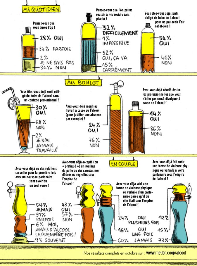 Enquête de Médor sur la place de l'alcool en Belgique