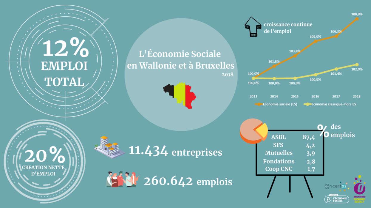 © Observatoire de l'économie sociale
