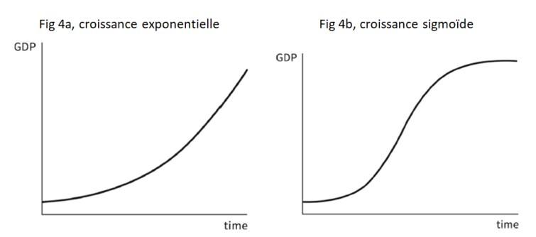 © La courbe en S de la croissance. Les premiers économistes étaient conscients de ce que la plupart de leurs successeurs ont ignoré : la croissance économique finit toujours par atteindre une limite.