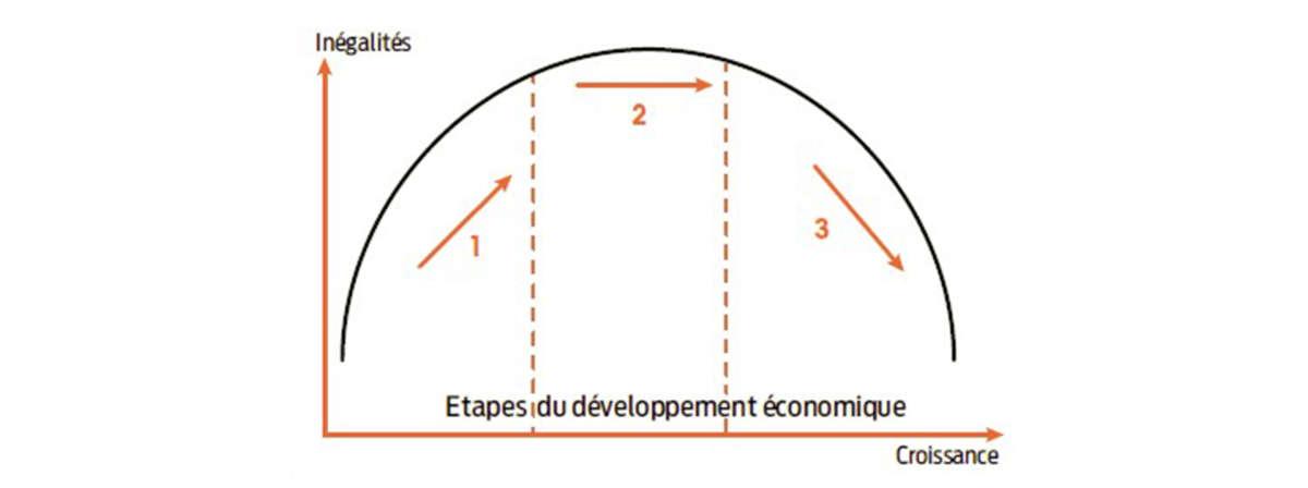 © Crédit : La courbe de Kuznets I Alternatives Économiques